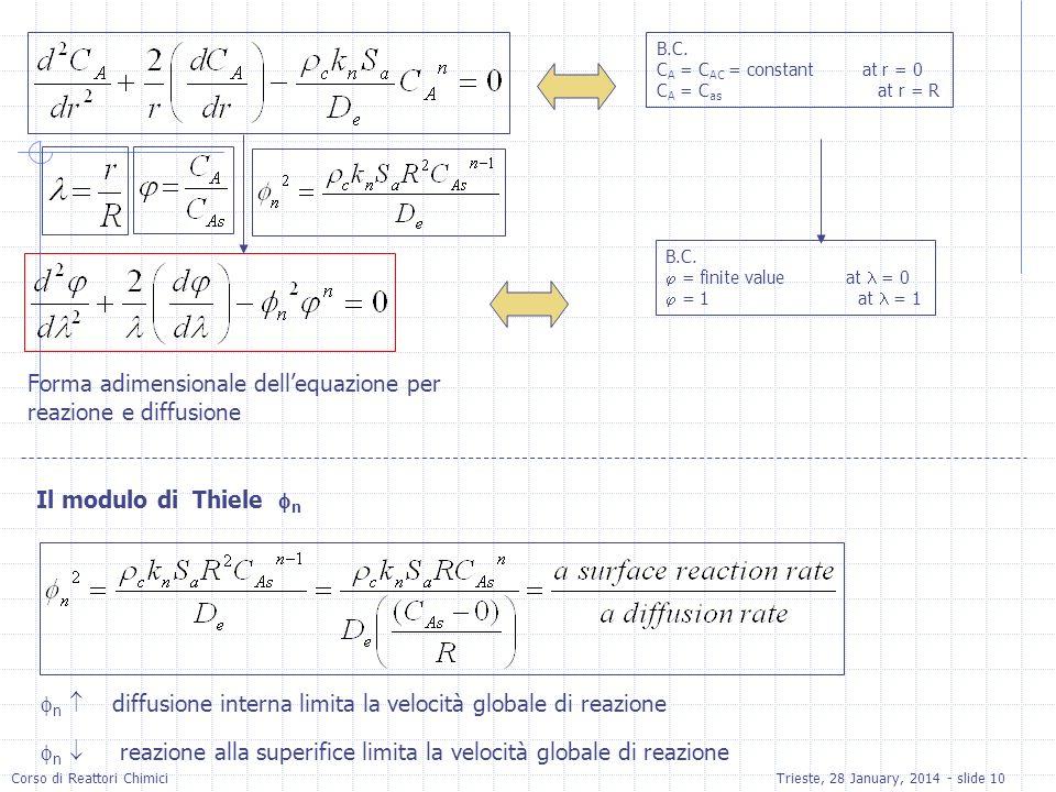 Corso di Reattori ChimiciTrieste, 28 January, 2014 - slide 10 B.C. C A = C AC = constant at r = 0 C A = C as at r = R B.C. = finite value at = 0 = 1 a
