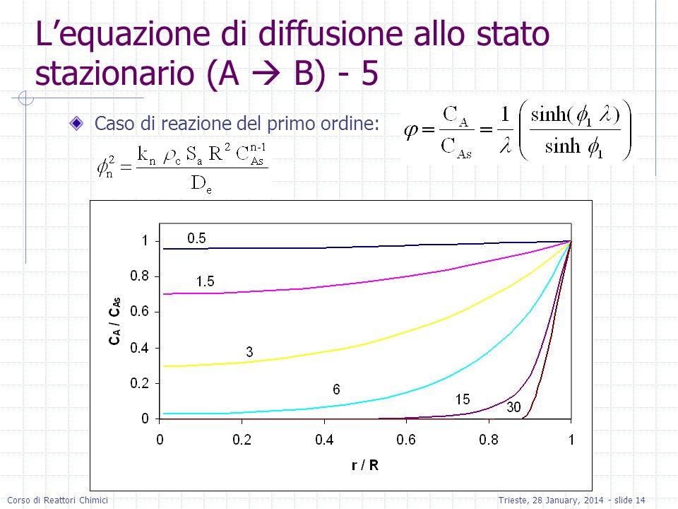 Corso di Reattori ChimiciTrieste, 28 January, 2014 - slide 14 Lequazione di diffusione allo stato stazionario (A B) - 5 Caso di reazione del primo ord