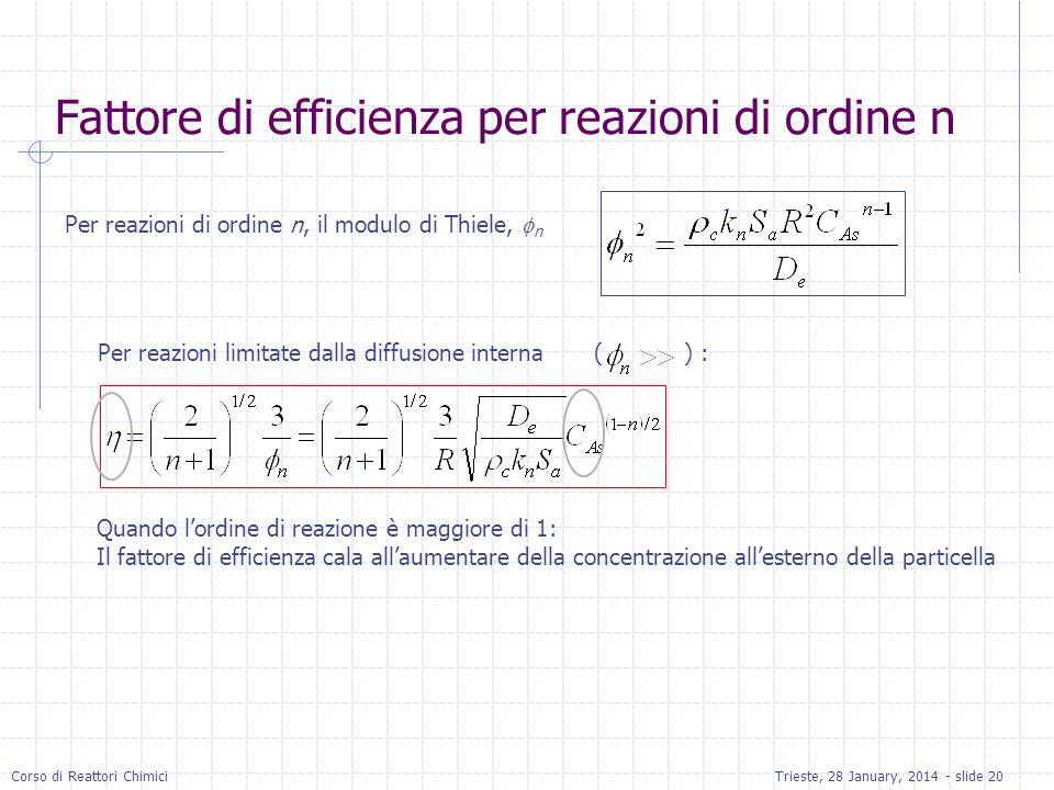 Corso di Reattori ChimiciTrieste, 28 January, 2014 - slide 20 Per reazioni di ordine n, il modulo di Thiele, n Per reazioni limitate dalla diffusione