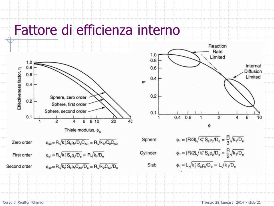Corso di Reattori ChimiciTrieste, 28 January, 2014 - slide 21 Fattore di efficienza interno