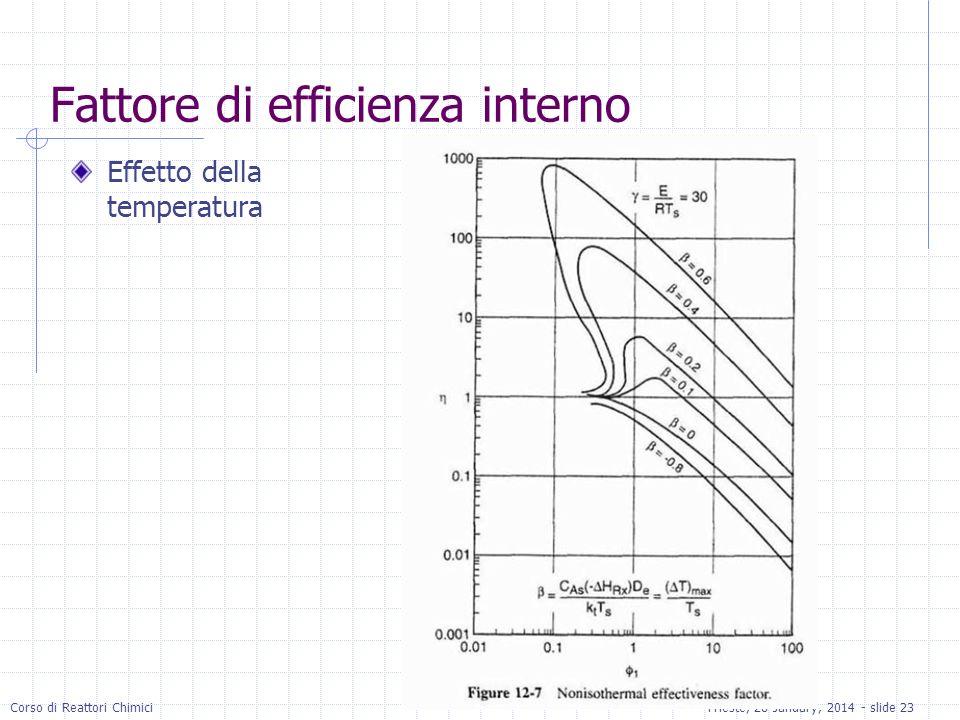 Corso di Reattori ChimiciTrieste, 28 January, 2014 - slide 23 Fattore di efficienza interno Effetto della temperatura