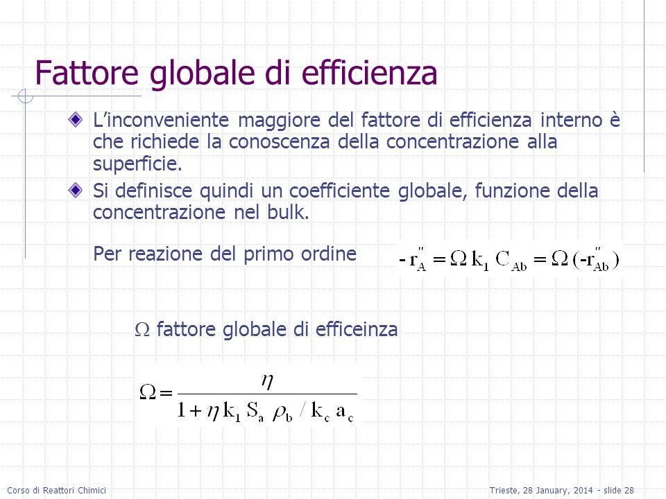 Corso di Reattori ChimiciTrieste, 28 January, 2014 - slide 28 Fattore globale di efficienza Linconveniente maggiore del fattore di efficienza interno