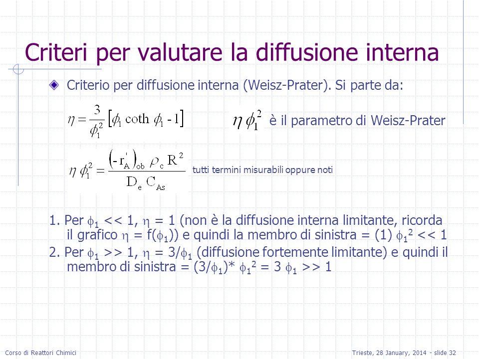 Corso di Reattori ChimiciTrieste, 28 January, 2014 - slide 32 Criteri per valutare la diffusione interna Criterio per diffusione interna (Weisz-Prater