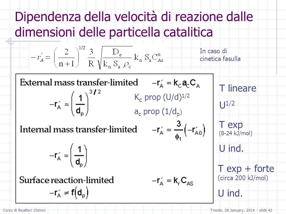 Corso di Reattori ChimiciTrieste, 28 January, 2014 - slide 42 Dipendenza della velocità di reazione dalle dimensioni delle particella catalitica T lin
