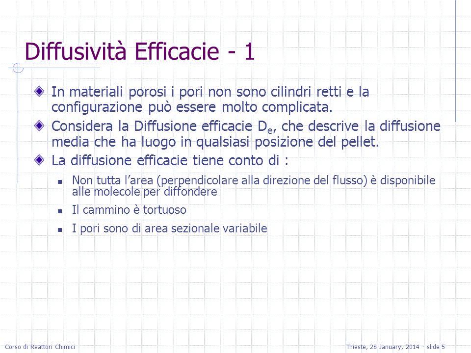 Corso di Reattori ChimiciTrieste, 28 January, 2014 - slide 5 Diffusività Efficacie - 1 In materiali porosi i pori non sono cilindri retti e la configu