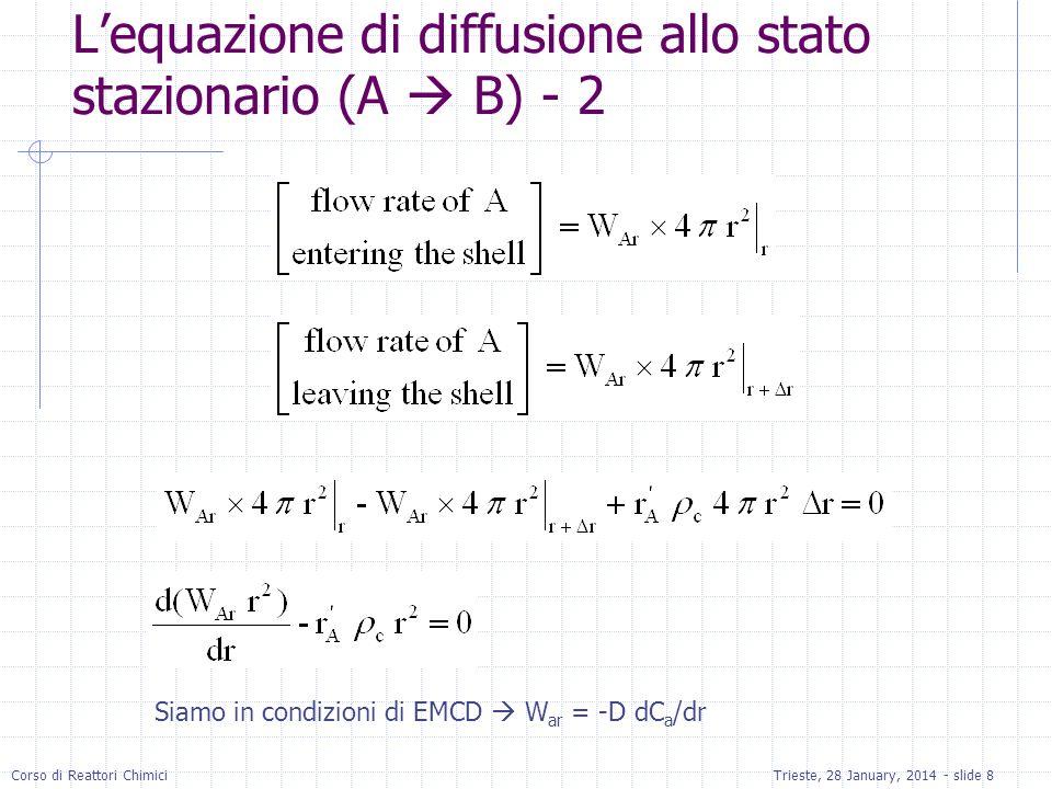 Corso di Reattori ChimiciTrieste, 28 January, 2014 - slide 8 Lequazione di diffusione allo stato stazionario (A B) - 2 Siamo in condizioni di EMCD W a