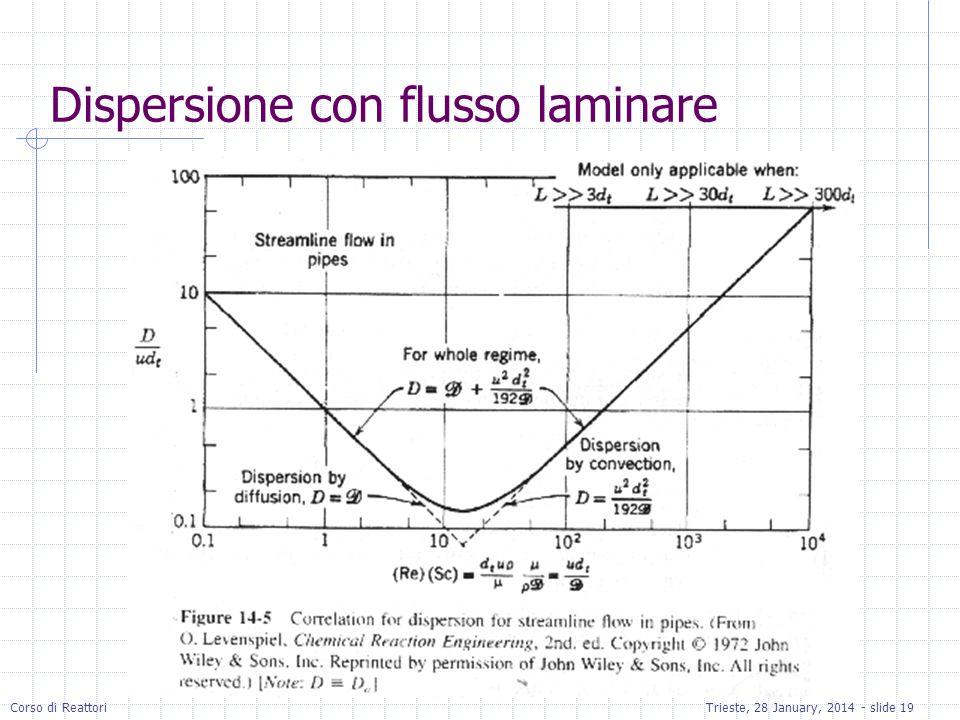 Corso di ReattoriTrieste, 28 January, 2014 - slide 19 Dispersione con flusso laminare