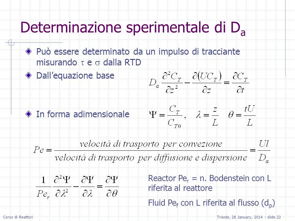 Corso di ReattoriTrieste, 28 January, 2014 - slide 22 Determinazione sperimentale di D a Può essere determinato da un impulso di tracciante misurando