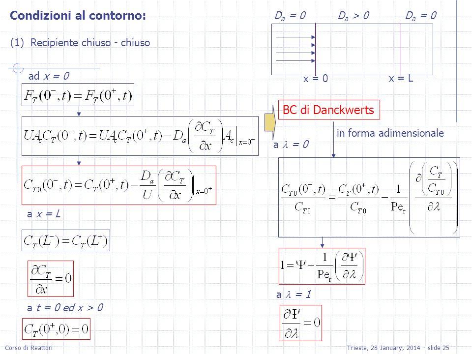 Corso di ReattoriTrieste, 28 January, 2014 - slide 25 Condizioni al contorno: (1) Recipiente chiuso - chiuso x = 0 x = L D a = 0 D a > 0 ad x = 0 a x