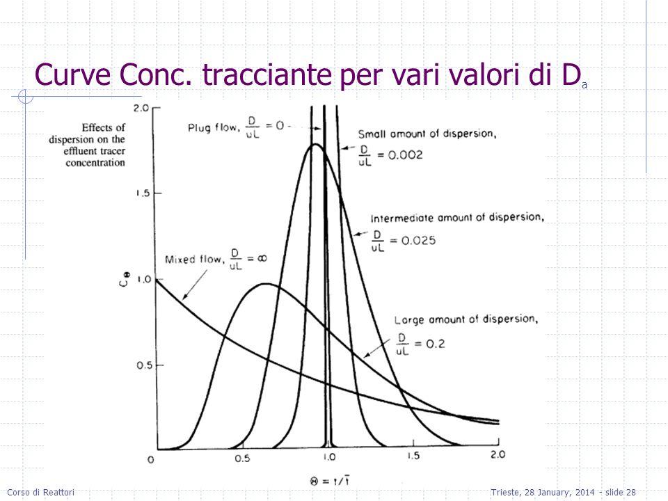 Corso di ReattoriTrieste, 28 January, 2014 - slide 28 Curve Conc. tracciante per vari valori di D a