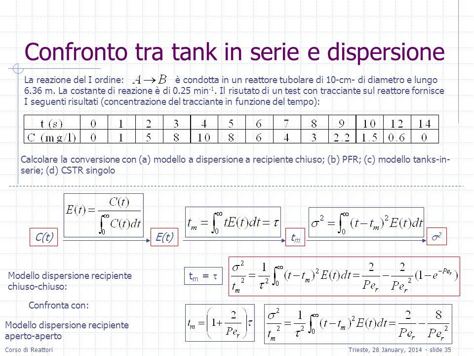 Corso di ReattoriTrieste, 28 January, 2014 - slide 35 La reazione del I ordine: è condotta in un reattore tubolare di 10-cm- di diametro e lungo 6.36