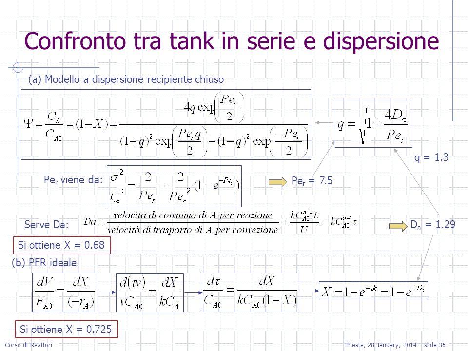 Corso di ReattoriTrieste, 28 January, 2014 - slide 36 (a) Modello a dispersione recipiente chiuso Pe r viene da: Pe r = 7.5 Serve Da:D a = 1.29 Si ott