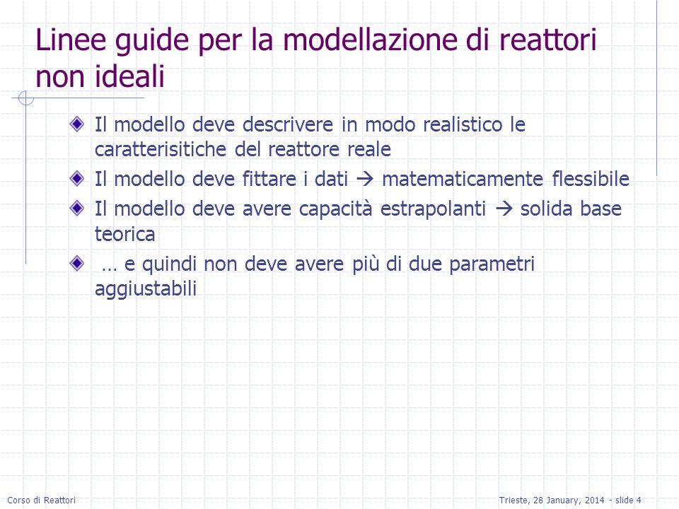 Modelli ad un parametro Parametro determinato dalla RTD PFR non ideali Reattori Ideali: (i) Profilo di velocità piatto e (ii) no mixing assiale CSTR non ideali Reattori ideali: (i) uniformità di conc.