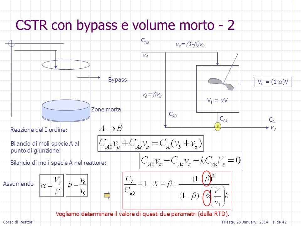 Corso di ReattoriTrieste, 28 January, 2014 - slide 42 Zone morta Bypass V d = (1- )V V s = V C A0 C As v0v0 v b = v 0 v s = (1- )v 0 v0v0 Reazione del