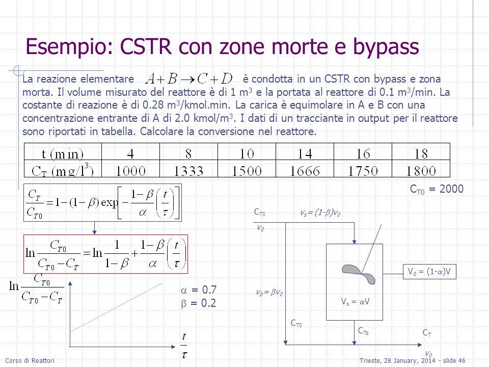 Corso di ReattoriTrieste, 28 January, 2014 - slide 46 V d = (1- )V V s = V C T0 C Ts v0v0 v b = v 0 v s = (1- )v 0 v0v0 CTCT La reazione elementare è