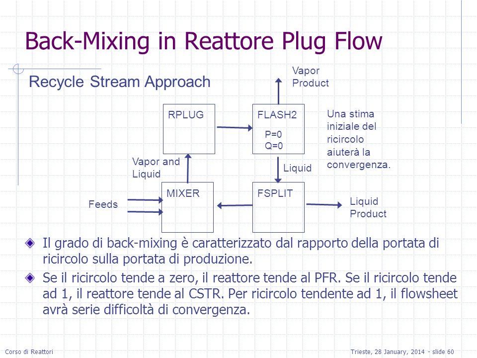 Corso di ReattoriTrieste, 28 January, 2014 - slide 60 Back-Mixing in Reattore Plug Flow Il grado di back-mixing è caratterizzato dal rapporto della po