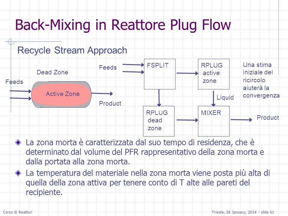 Corso di ReattoriTrieste, 28 January, 2014 - slide 61 Back-Mixing in Reattore Plug Flow La zona morta è caratterizzata dal suo tempo di residenza, che