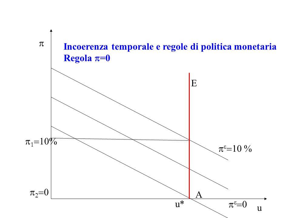 Incoerenza temporale e regole di politica monetaria Regola =0 u u*
