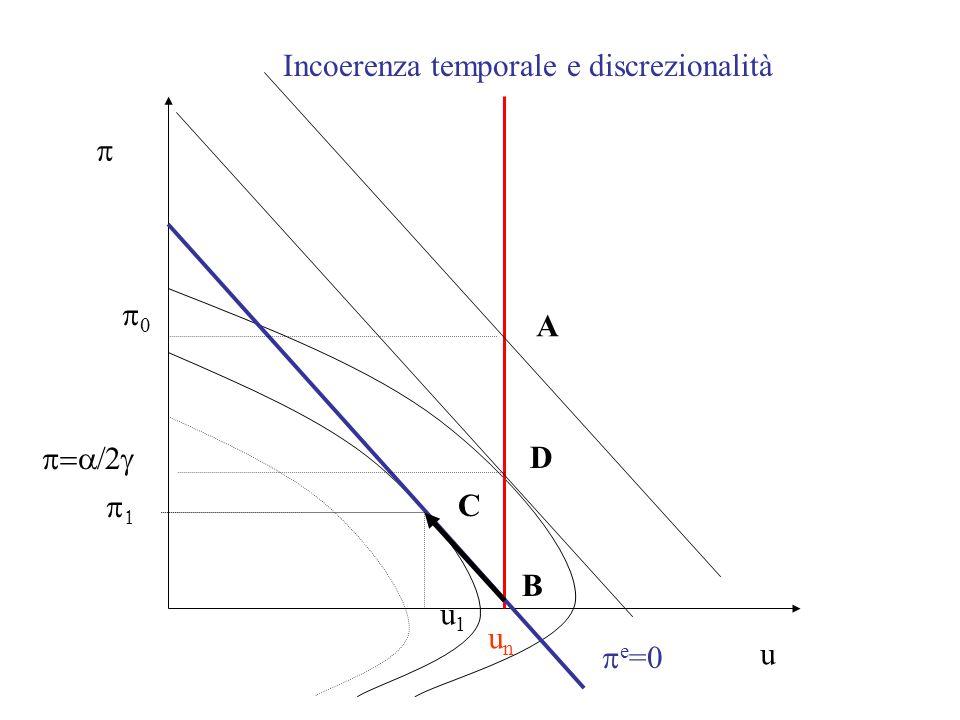 Possibili soluzioni allincoerenza temporale -vincolare la BC ad una regola di comportamento -modificare la funzione di utilità della BC -modificando il peso relativo dato agli obiettivi, privilegiando linflazione -BC indipendente