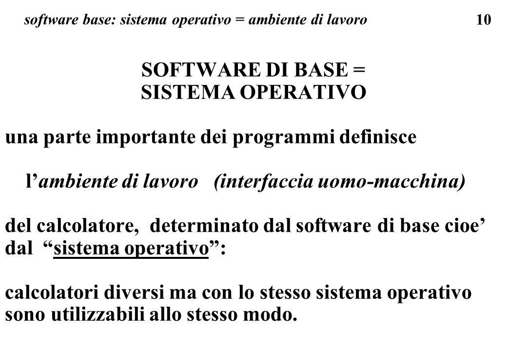 10 software base: sistema operativo = ambiente di lavoro SOFTWARE DI BASE = SISTEMA OPERATIVO una parte importante dei programmi definisce lambiente d