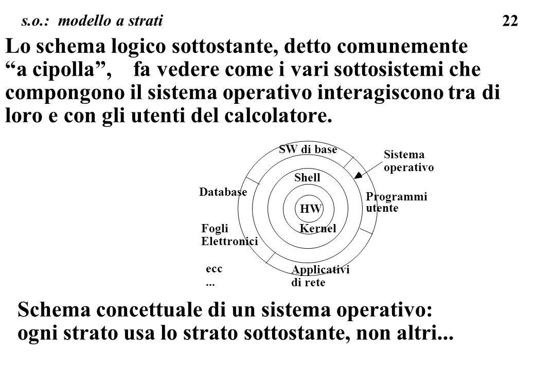 22 Lo schema logico sottostante, detto comunemente a cipolla, fa vedere come i vari sottosistemi che compongono il sistema operativo interagiscono tra