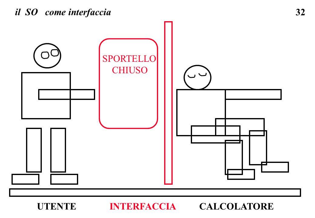 32 il SO come interfaccia SPORTELLO CHIUSO UTENTECALCOLATOREINTERFACCIA