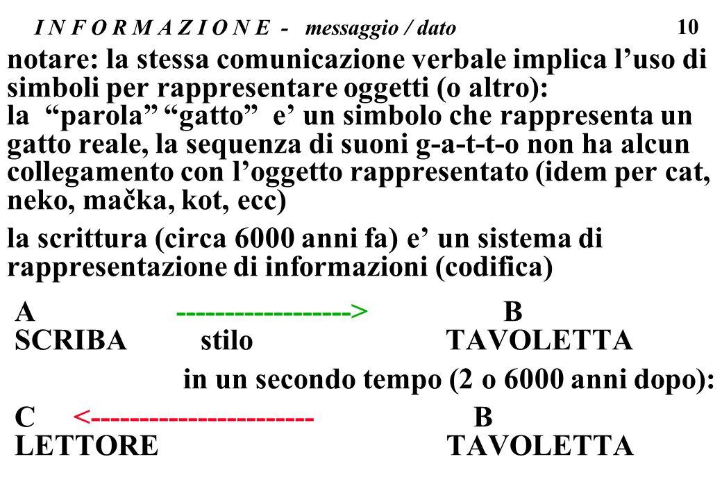 10 I N F O R M A Z I O N E - messaggio / dato notare: la stessa comunicazione verbale implica luso di simboli per rappresentare oggetti (o altro): la