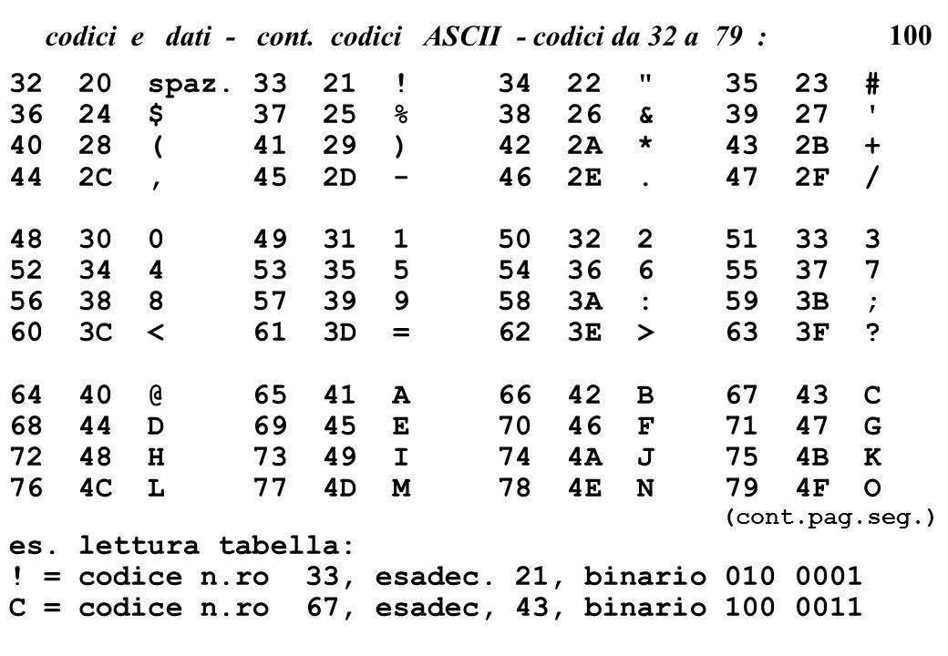 100 codici e dati - cont. codici ASCII - codici da 32 a 79 : 32 20 spaz. 33 21 ! 34 22