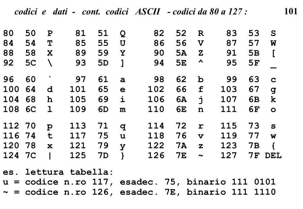 101 codici e dati - cont. codici ASCII - codici da 80 a 127 : 80 50 P 81 51 Q 82 52 R 83 53 S 84 54 T 85 55 U 86 56 V 87 57 W 88 58 X 89 59 Y 90 5A Z