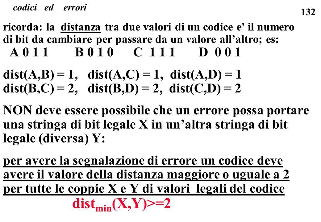 132 ricorda: la distanza tra due valori di un codice e' il numero di bit da cambiare per passare da un valore allaltro; es: A 0 1 1 B 0 1 0 C 1 1 1 D