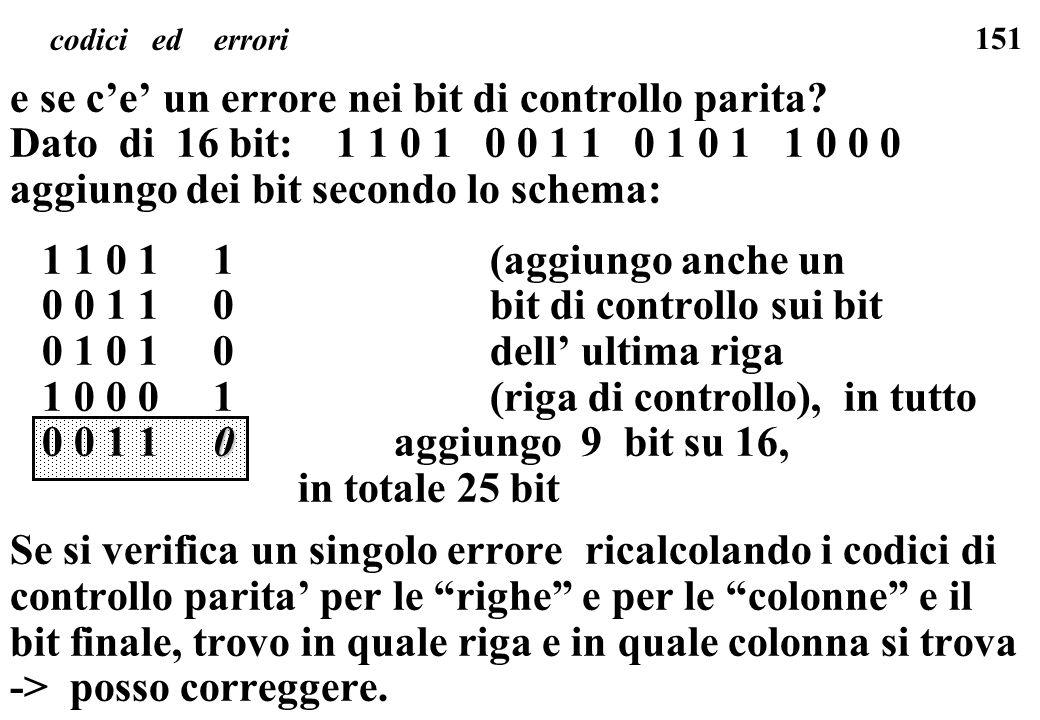 151 e se ce un errore nei bit di controllo parita? Dato di 16 bit: 1 1 0 1 0 0 1 1 0 1 0 1 1 0 0 0 aggiungo dei bit secondo lo schema: 1 1 0 1 1(aggiu