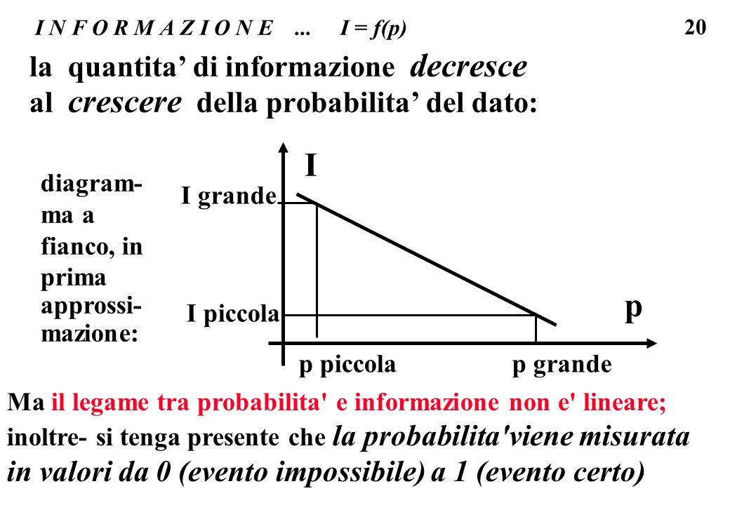20 I N F O R M A Z I O N E... I = f(p) la quantita di informazione decresce al crescere della probabilita del dato: Ip p grande I piccola p piccola I