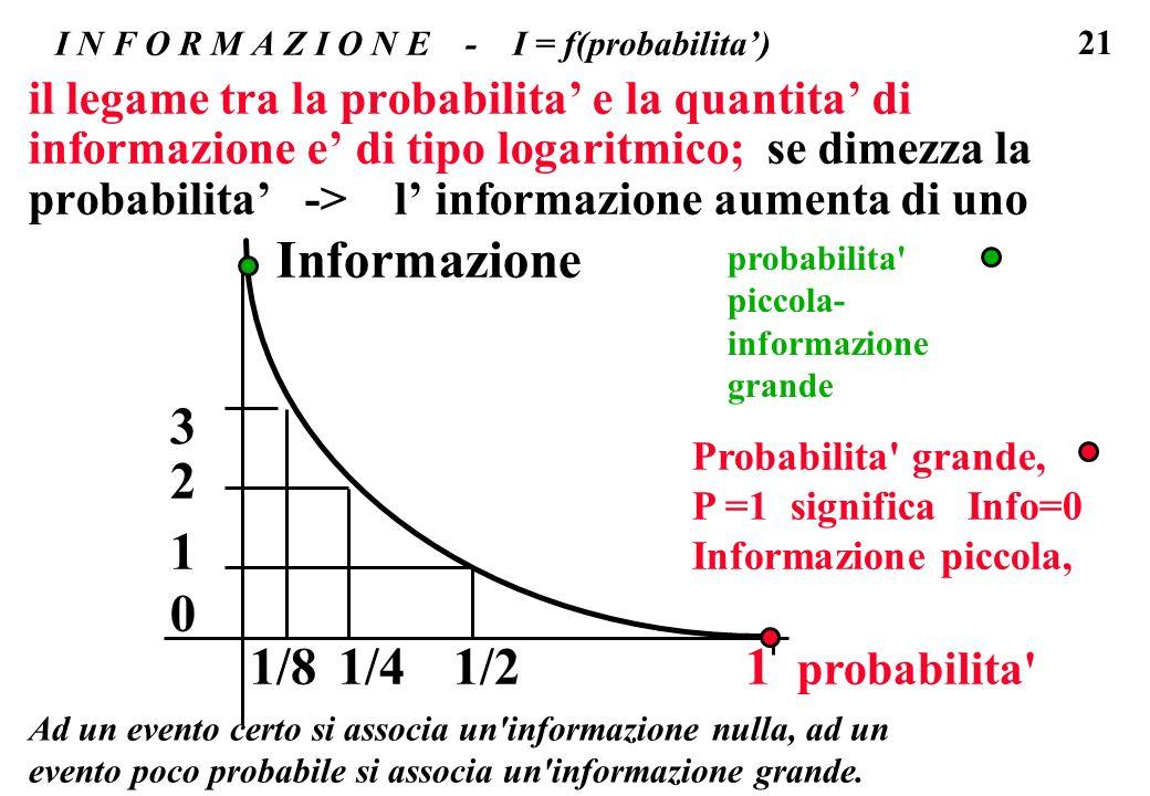 21 I N F O R M A Z I O N E - I = f(probabilita) il legame tra la probabilita e la quantita di informazione e di tipo logaritmico; se dimezza la probab