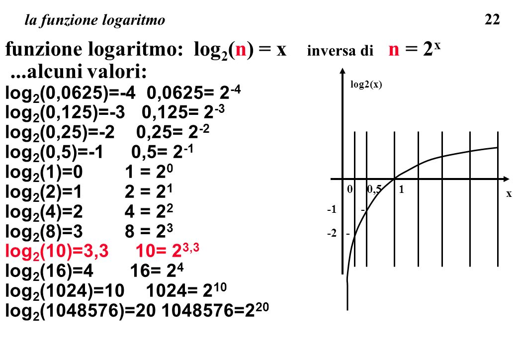 22 la funzione logaritmo funzione logaritmo: log 2 (n) = x inversa di n = 2 x...alcuni valori: log 2 (0,0625)=-4 0,0625= 2 -4 log 2 (0,125)=-3 0,125=
