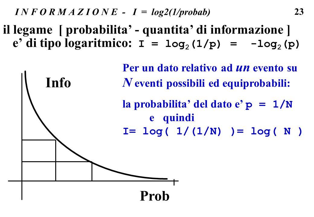 23 I N F O R M A Z I O N E - I = log2(1/probab) il legame [ probabilita - quantita di informazione ] e di tipo logaritmico: I = log 2 (1/p) = -log 2 (
