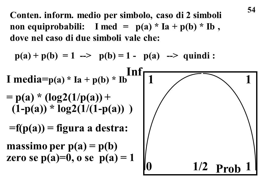 54 I media= p(a) * Ia + p(b) * Ib = p(a) * (log2(1/p(a)) + (1-p(a)) * log2(1/(1-p(a)) ) =f(p(a)) = figura a destra: massimo per p(a) = p(b) zero se p(