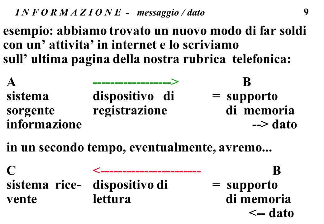 10 I N F O R M A Z I O N E - messaggio / dato notare: la stessa comunicazione verbale implica luso di simboli per rappresentare oggetti (o altro): la parola gatto e un simbolo che rappresenta un gatto reale, la sequenza di suoni g-a-t-t-o non ha alcun collegamento con loggetto rappresentato (idem per cat, neko, mačka, kot, ecc) la scrittura (circa 6000 anni fa) e un sistema di rappresentazione di informazioni (codifica) A ------------------> B SCRIBA stilo TAVOLETTA in un secondo tempo (2 o 6000 anni dopo): C<----------------------- B LETTORE TAVOLETTA