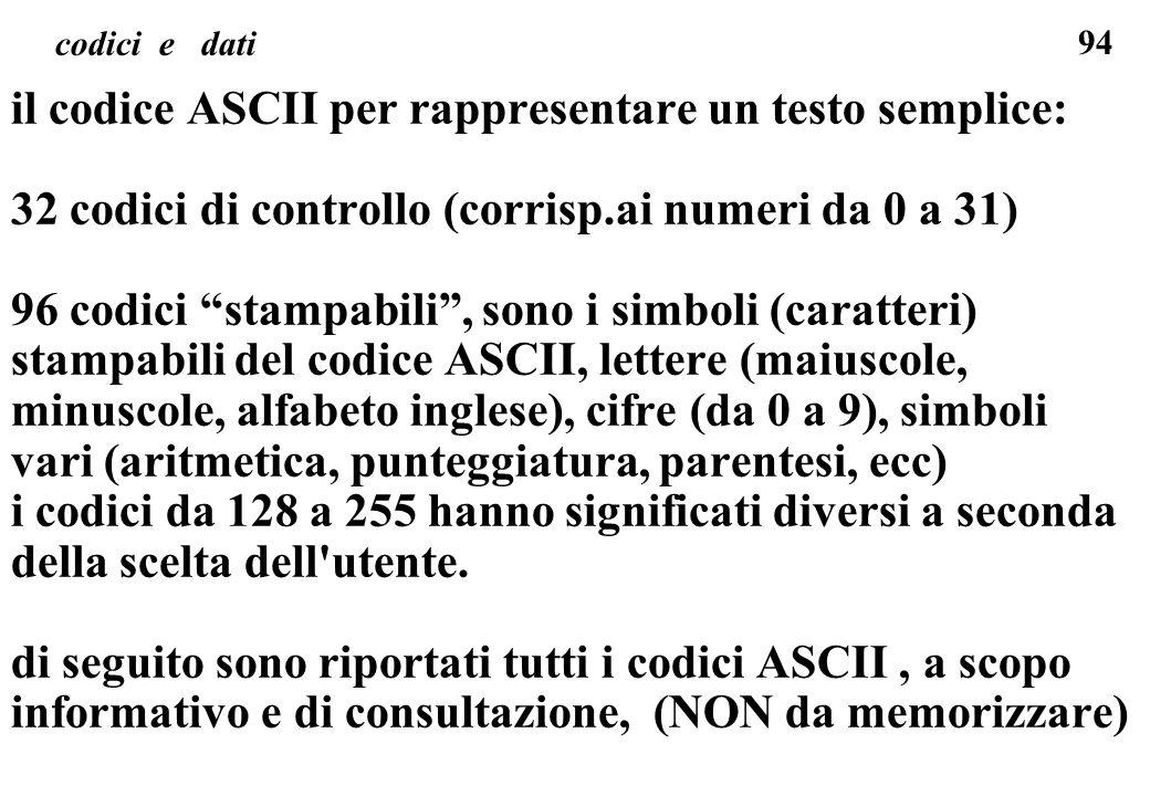 94 codici e dati il codice ASCII per rappresentare un testo semplice: 32 codici di controllo (corrisp.ai numeri da 0 a 31) 96 codici stampabili, sono