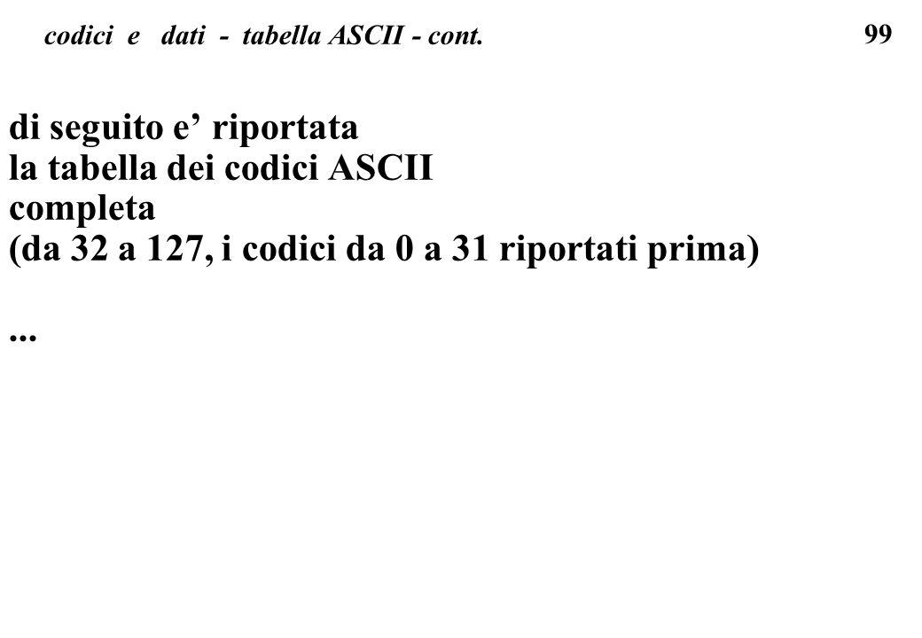 99 codici e dati - tabella ASCII - cont. di seguito e riportata la tabella dei codici ASCII completa (da 32 a 127, i codici da 0 a 31 riportati prima)