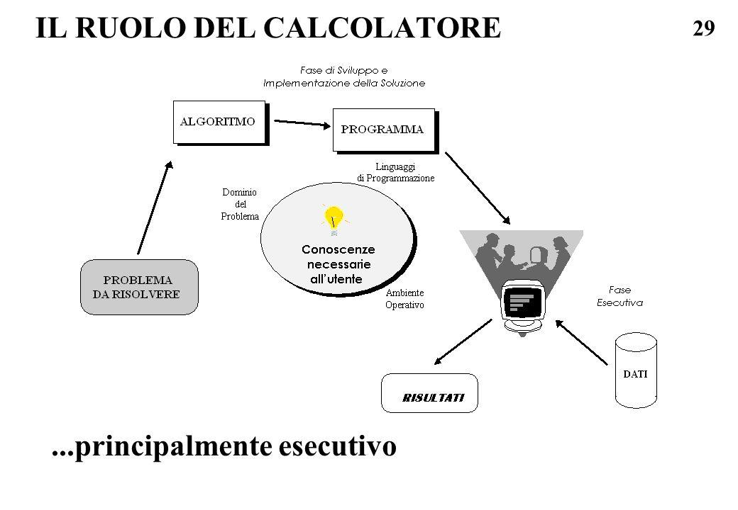 29 IL RUOLO DEL CALCOLATORE...principalmente esecutivo