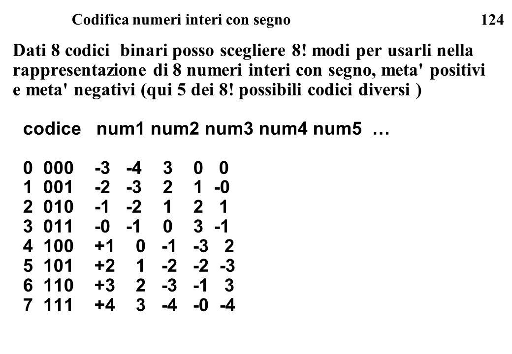 124 Codifica numeri interi con segno Dati 8 codici binari posso scegliere 8! modi per usarli nella rappresentazione di 8 numeri interi con segno, meta