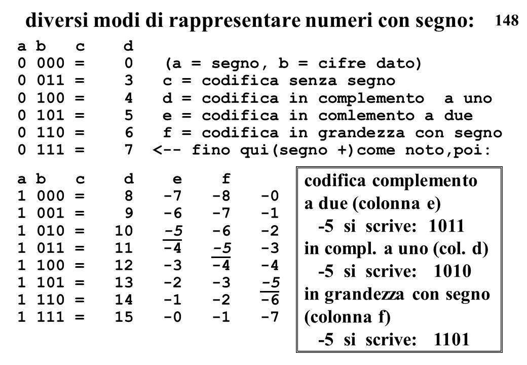 148 diversi modi di rappresentare numeri con segno: a b c d 0 000 = 0 (a = segno, b = cifre dato) 0 011 = 3 c = codifica senza segno 0 100 = 4 d = cod