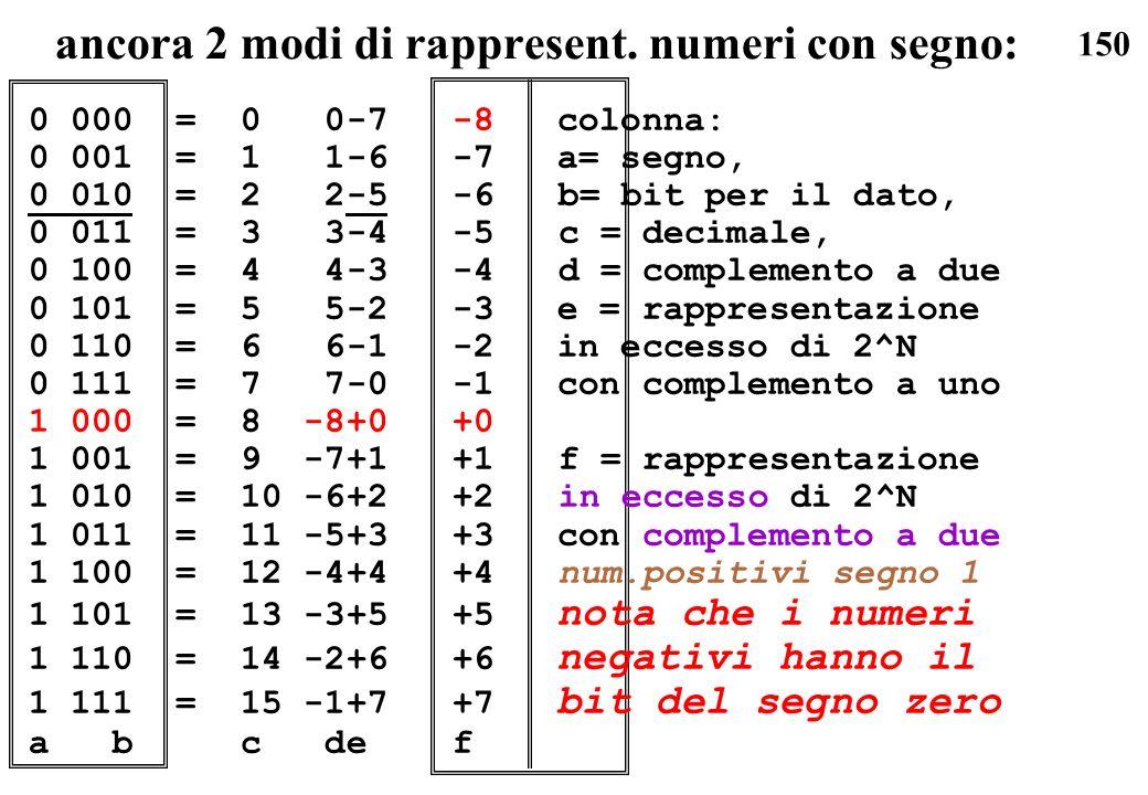 150 ancora 2 modi di rappresent. numeri con segno: 0 000 =0 0-7-8 colonna: 0 001 =1 1-6-7 a= segno, 0 010 =2 2-5-6b= bit per il dato, 0 011 =3 3-4-5c