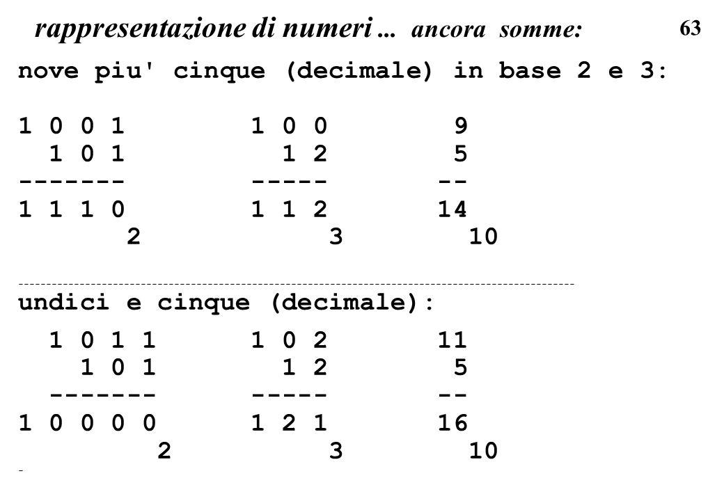 63 rappresentazione di numeri... ancora somme: nove piu' cinque (decimale) in base 2 e 3: 1 0 0 1 1 0 0 9 1 0 1 1 2 5 ------- ----- -- 1 1 1 0 1 1 2 1