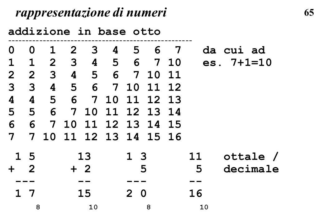 65 rappresentazione di numeri addizione in base otto ----------------------------------------------------- 0 0 1 2 3 4 5 6 7 da cui ad 1 1 2 3 4 5 6 7