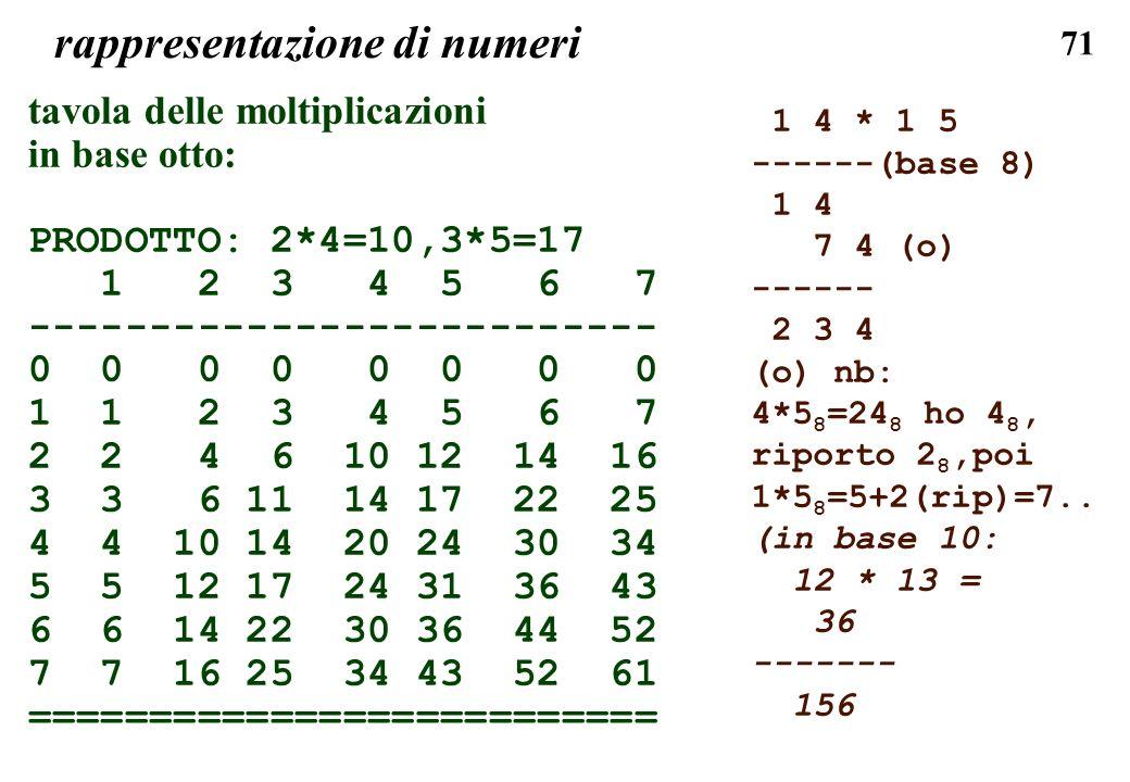 71 rappresentazione di numeri tavola delle moltiplicazioni in base otto: PRODOTTO: 2*4=10,3*5=17 1 2 3 4 5 6 7 -------------------------- 0 0 0 0 1 1
