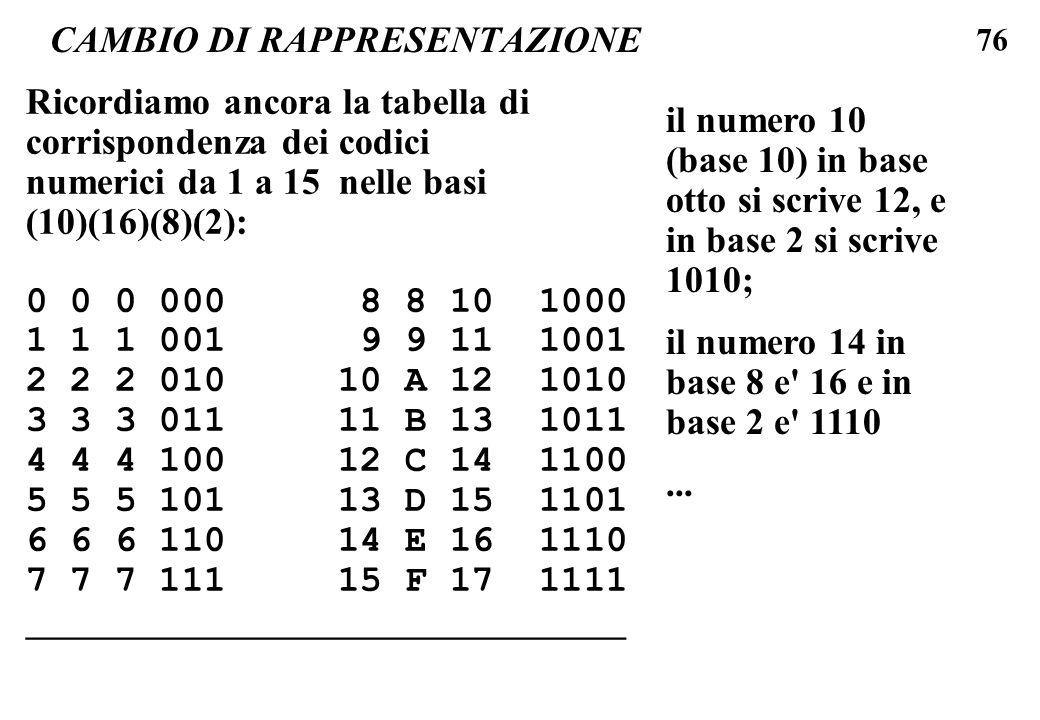 76 CAMBIO DI RAPPRESENTAZIONE Ricordiamo ancora la tabella di corrispondenza dei codici numerici da 1 a 15 nelle basi (10)(16)(8)(2): 0 0 0 000 8 8 10