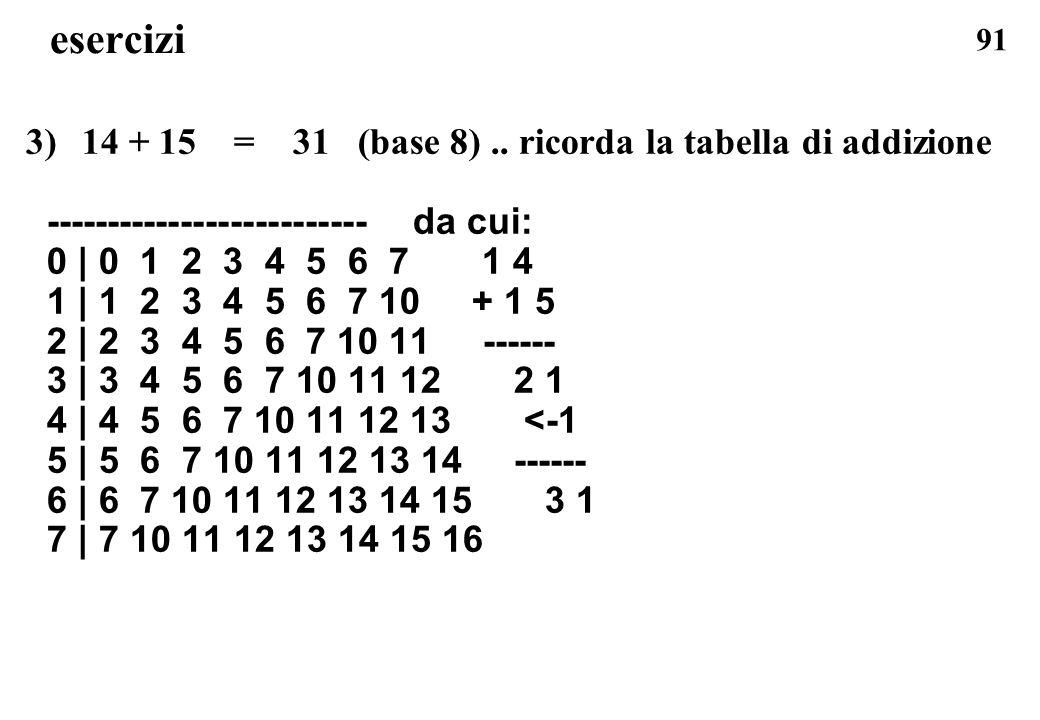 91 esercizi 3)14 + 15 = 31 (base 8).. ricorda la tabella di addizione -------------------------- da cui: 0 | 0 1 2 3 4 5 6 7 1 4 1 | 1 2 3 4 5 6 7 10