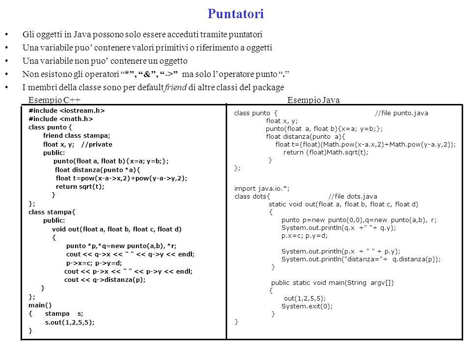 Puntatori Gli oggetti in Java possono solo essere acceduti tramite puntatori Una variabile puo contenere valori primitivi o riferimento a oggetti Una variabile non puo contenere un oggetto Non esistono gli operatori *, &, -> ma solo loperatore punto.