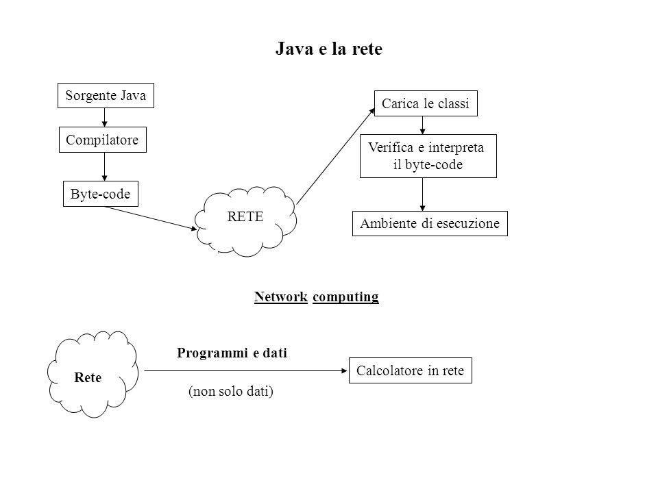 Java e la rete Sorgente Java Compilatore Byte-code RETE Carica le classi Verifica e interpreta il byte-code Ambiente di esecuzione Network computing Rete Calcolatore in rete Programmi e dati (non solo dati)
